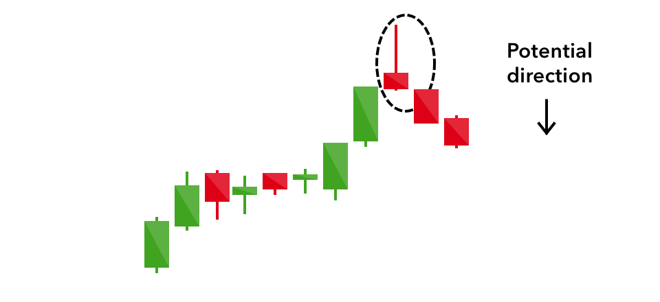 16 Candlestick Patterns Every Trader Should Know Ig Us