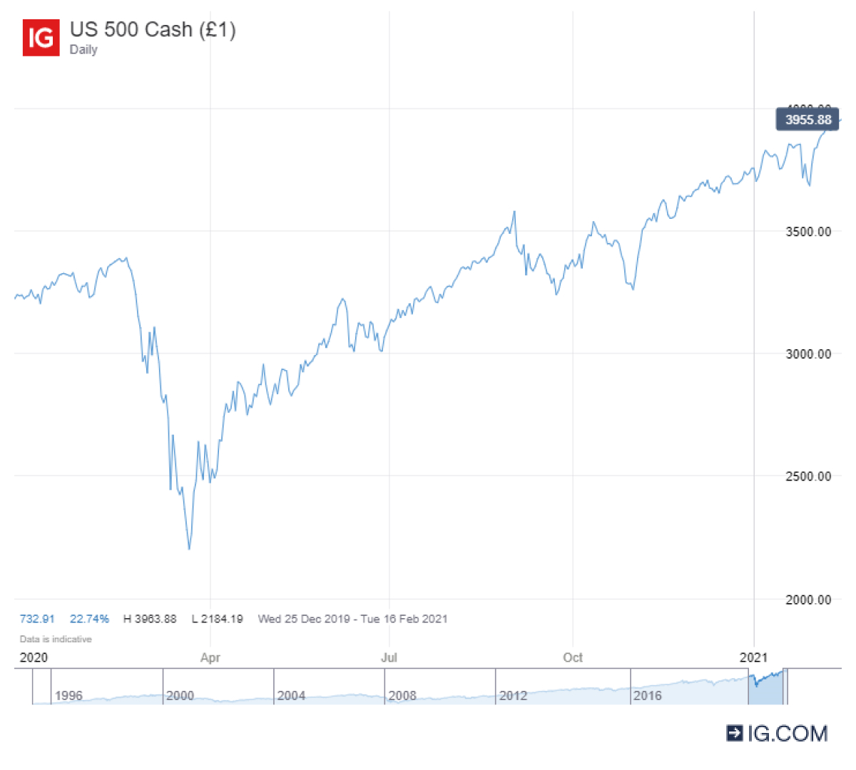 What Are Our Analysts' Stock Market Predictions For 2021?