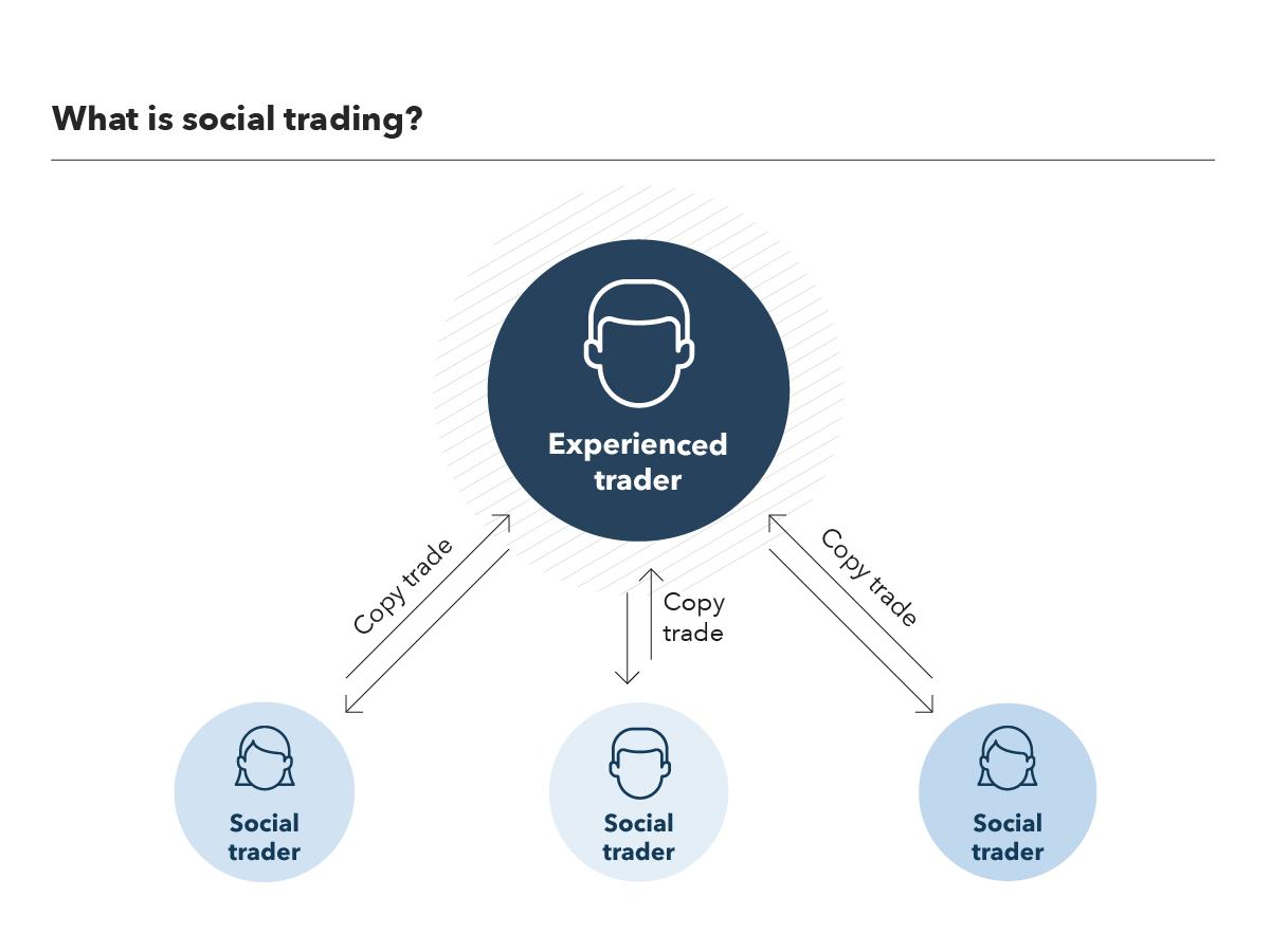Sozial Trading