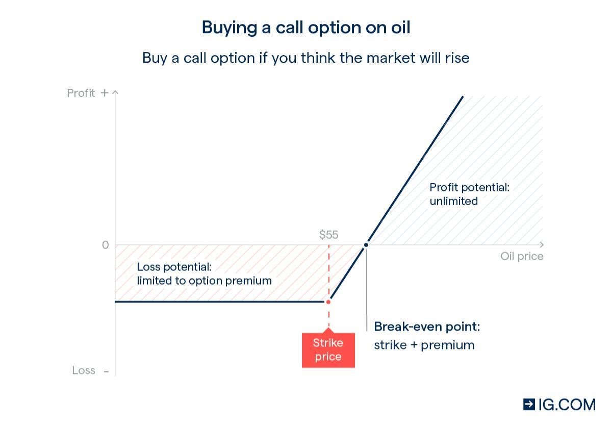 options derivatives put option cfd handel norge