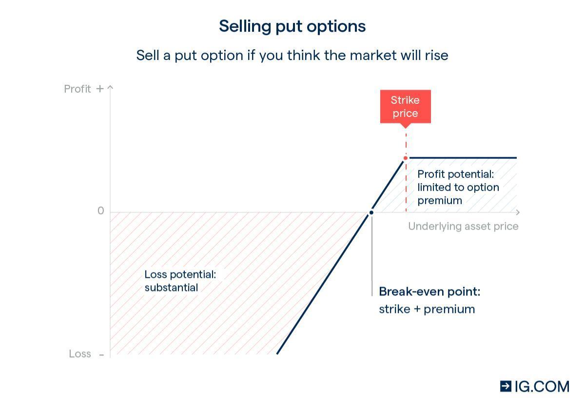 Trade Options with the Singapore's No. 1 Platform | IG SG