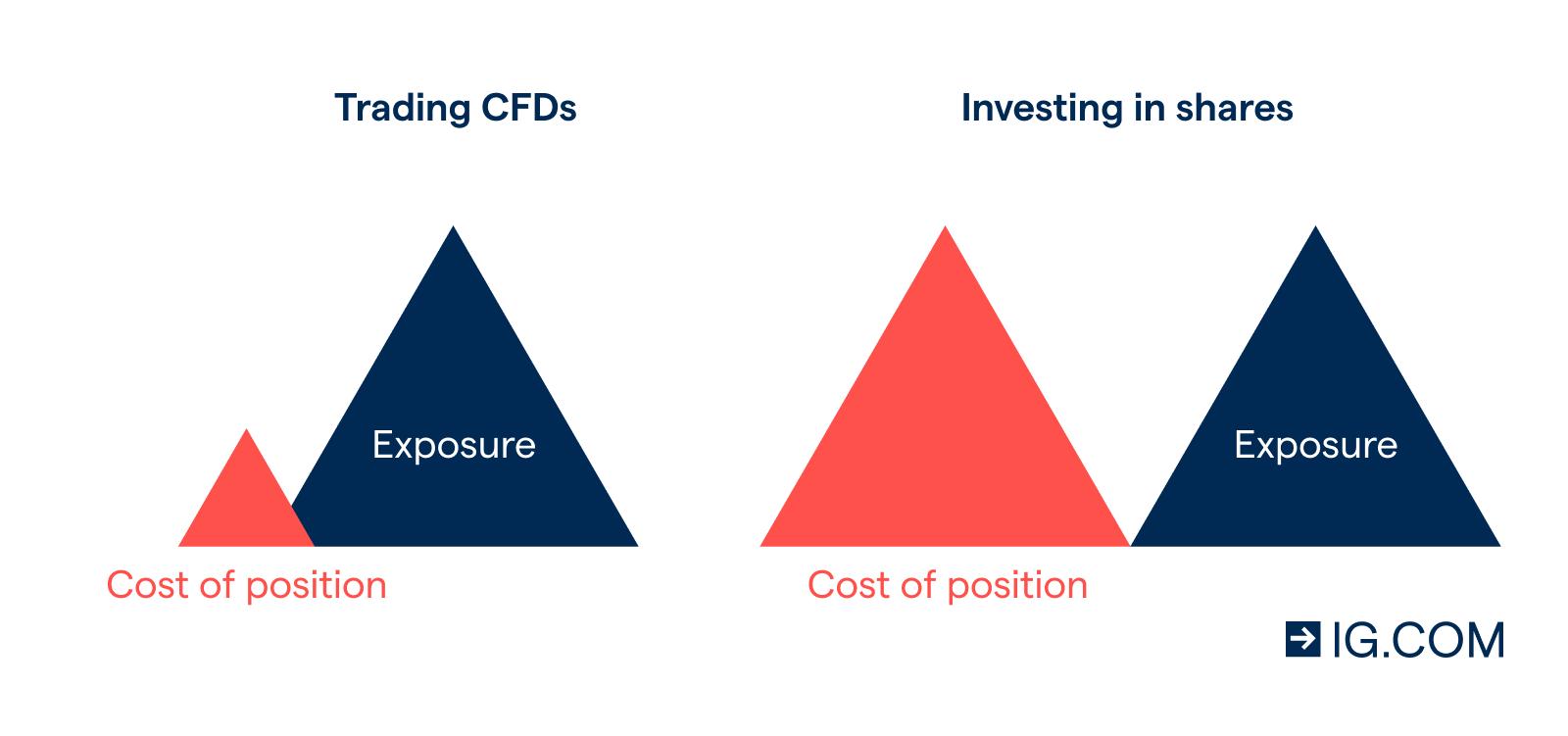 kostenlose mobile forex handelssoftware cfd vs share trading