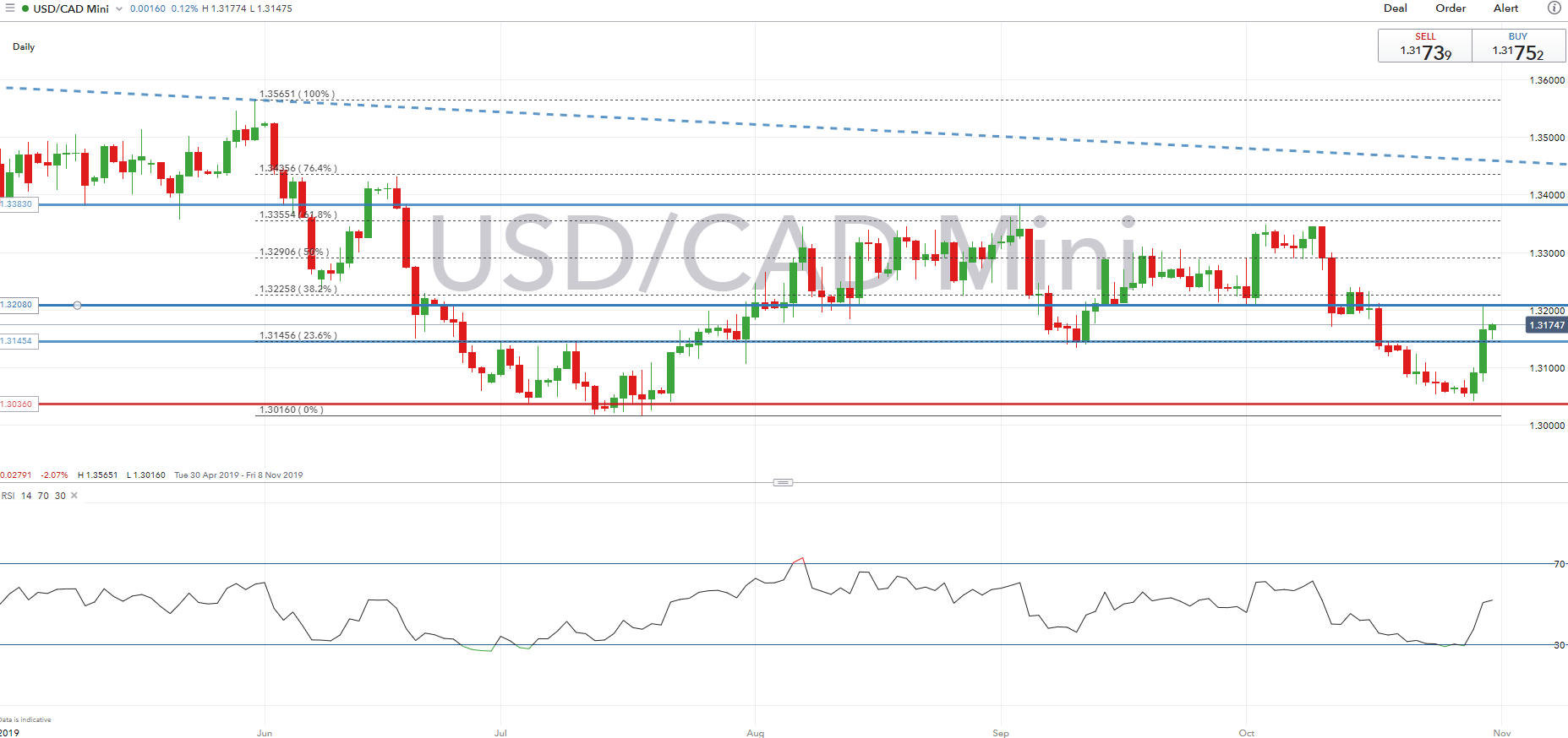 USD/CAD price chart (Apr 19 – Oct 19)