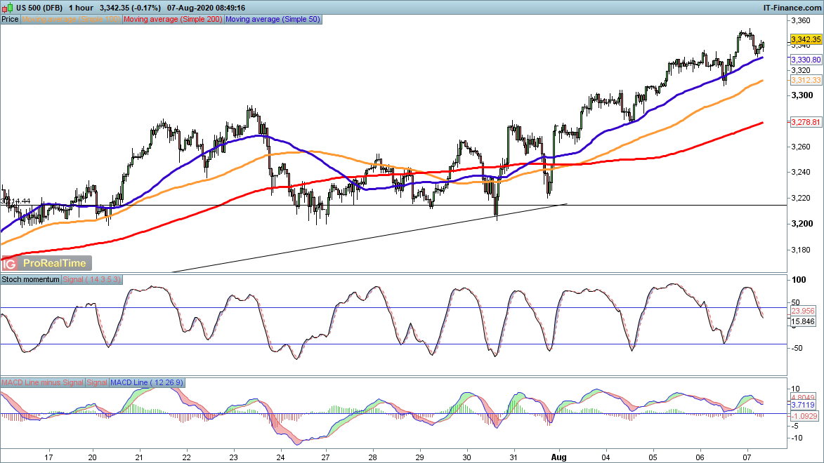 Ftse 100 Futures Could Dip As Us Job Data Points To Deeper Recession Ig Bank Switzerland