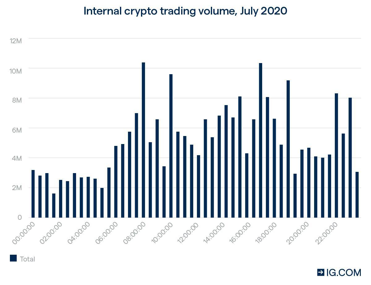 bitcoin trading uk užstatas iš bitcoin trader