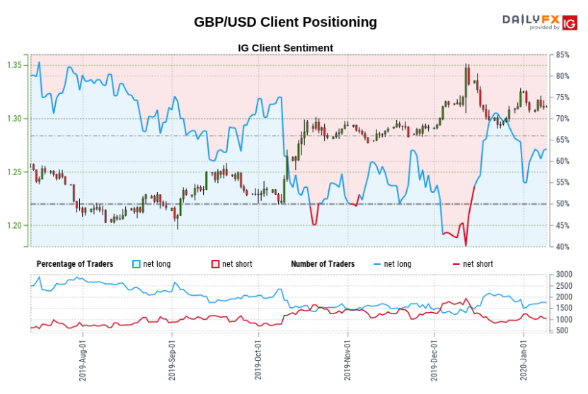 GBP/USD Sentiment Data (January 9, 2020)