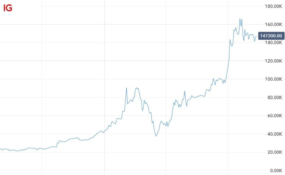 Tesla Stock Split 2020 What You Need To Know Ig En