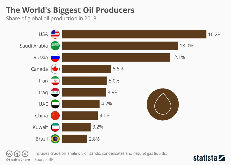 Global oil producers on a map
