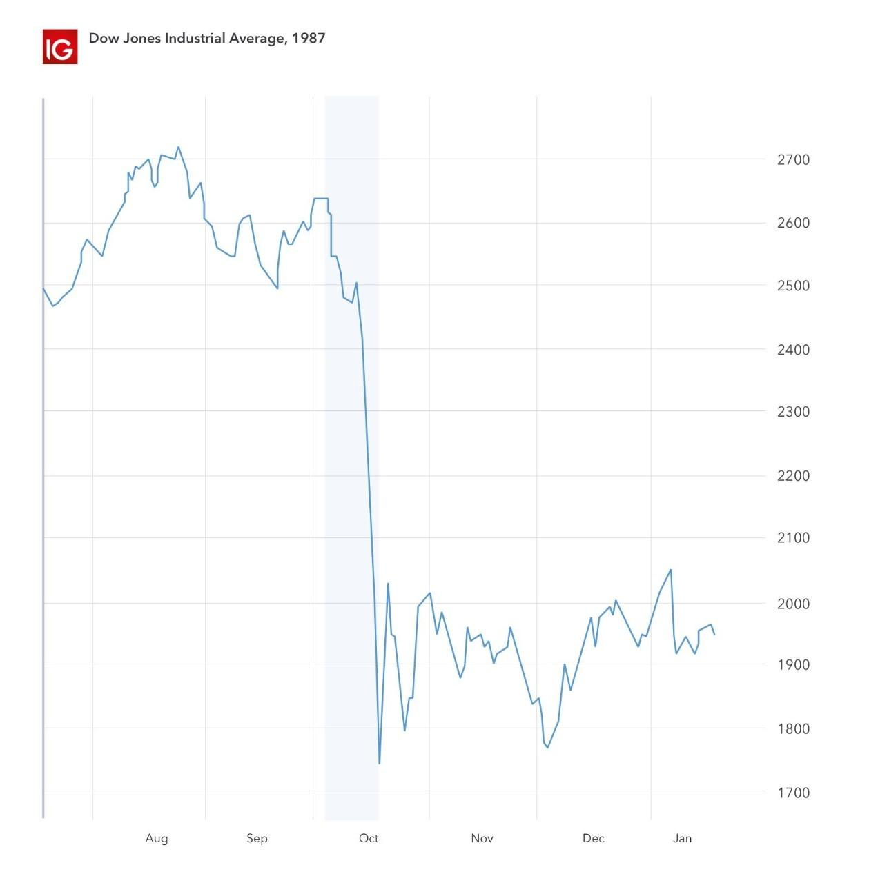 if the stock market crashes what happens to cryptocurrency