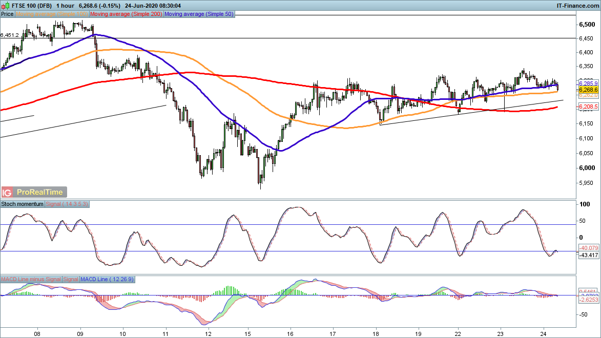 Ftse 100 Futures Index Set To Open Lower On Thursday Ig Ae