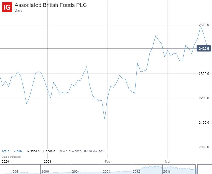 Associated British Foods chart