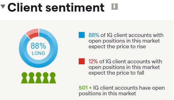 Apple client sentiment