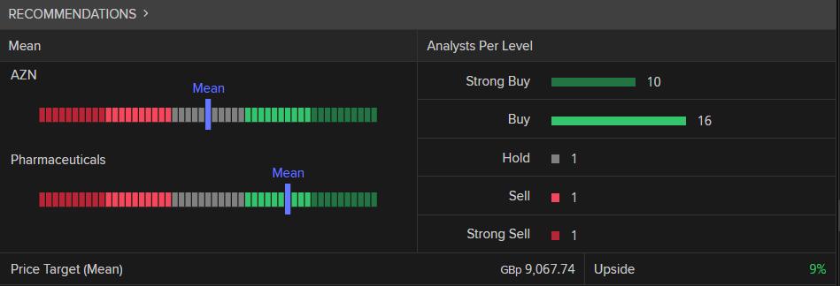 AstraZeneca broker ratings