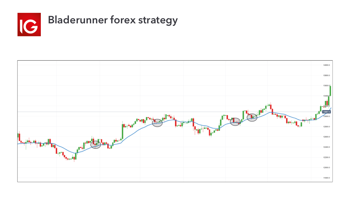 Forex Trading Strategy - the Bladerunner
