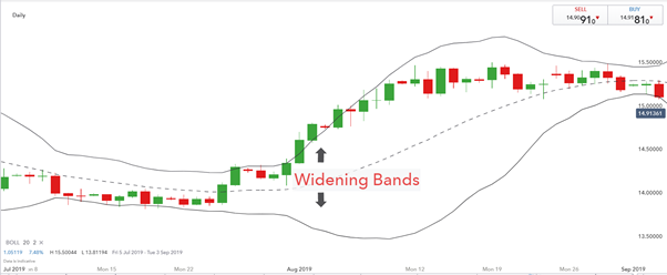 Widening bands