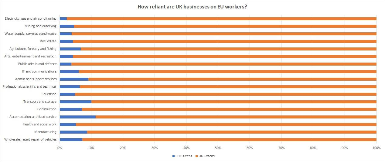 Brexit Reliance Workers