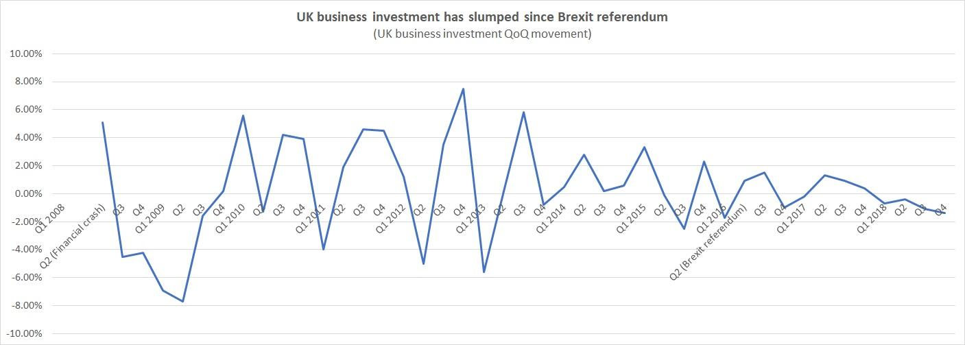 Brexit business investment