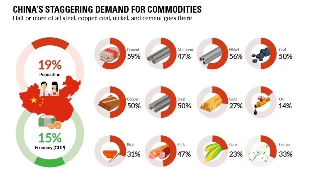 China commods demand