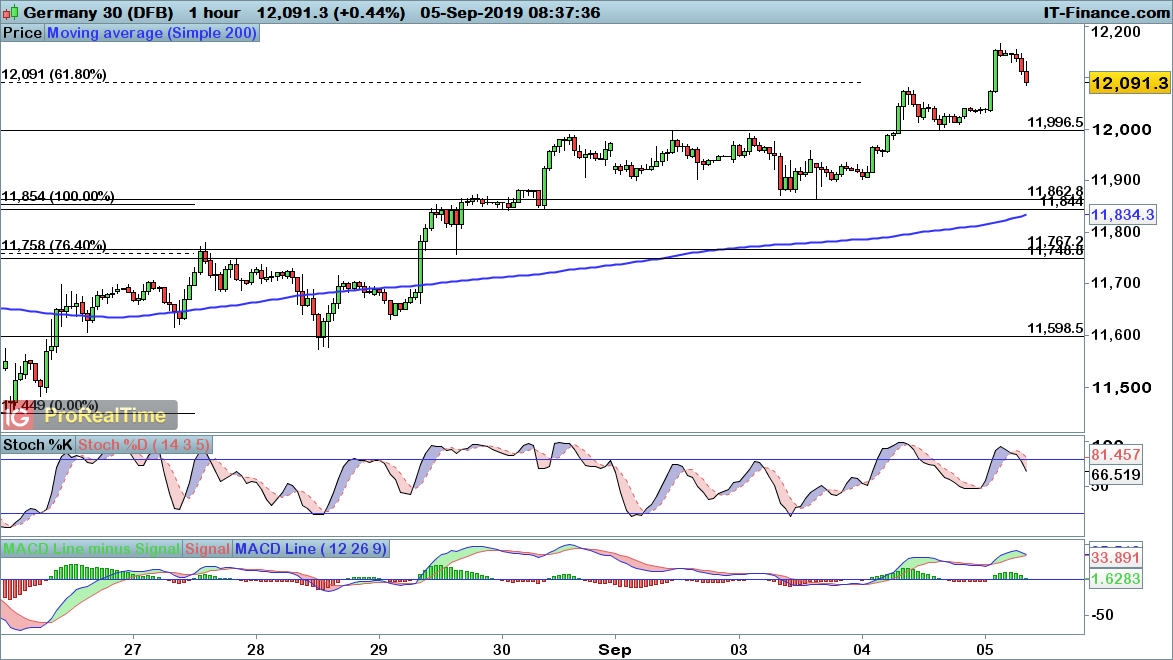 FTSE 100, DAX and Dow retracements bring buying opportunity
