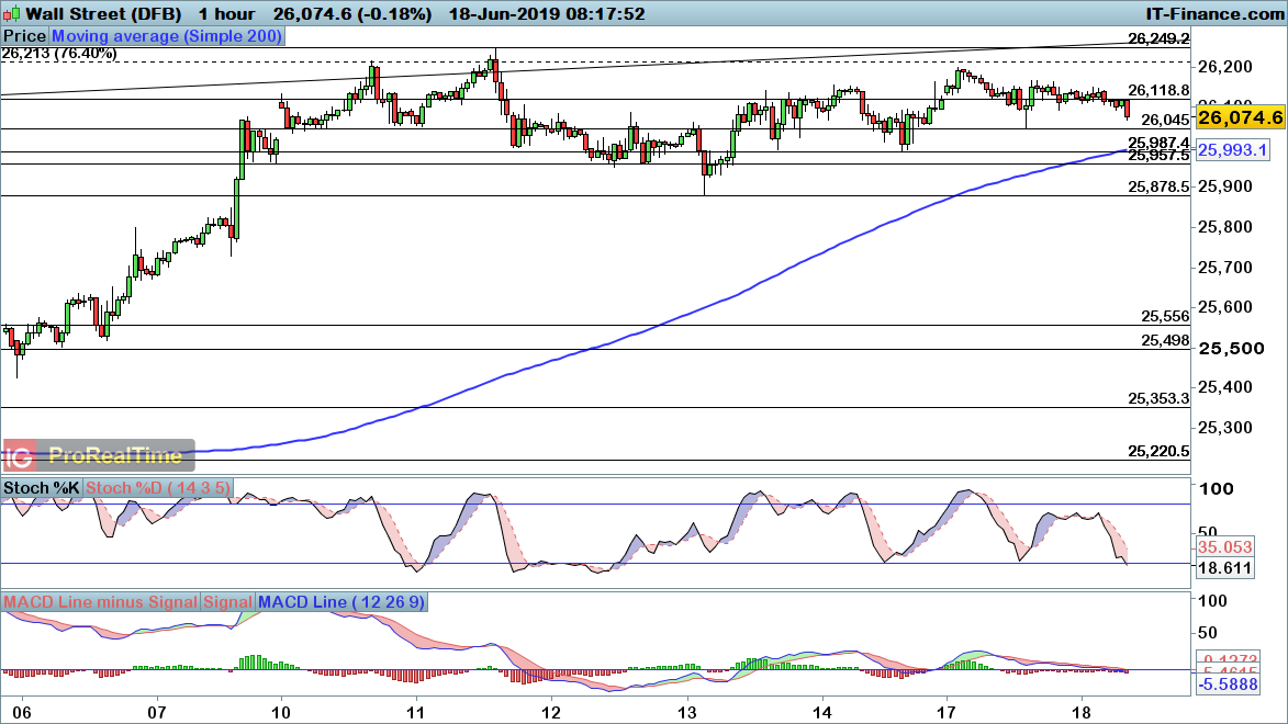 FTSE 100, DAX and Dow consolidate, with next leg higher likely