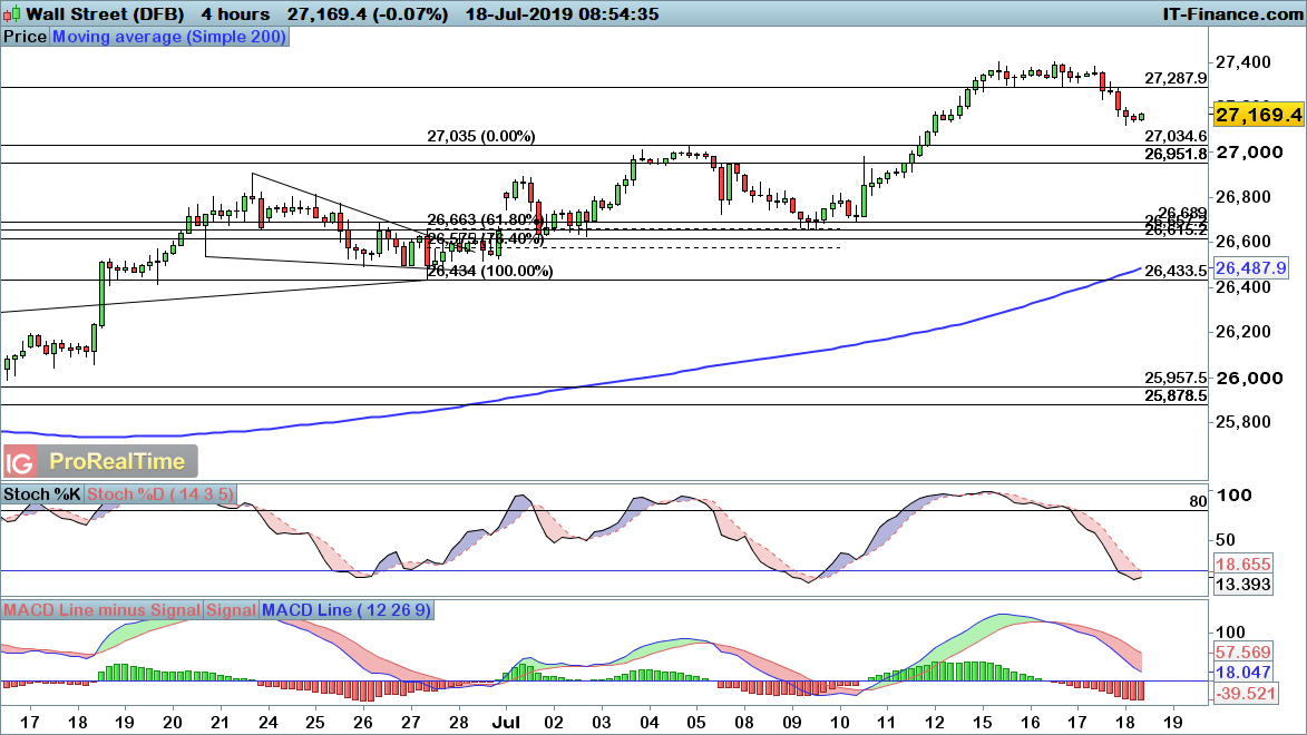 FTSE 100, DAX and Dow start to break lower | Levels to Watch | IG SG
