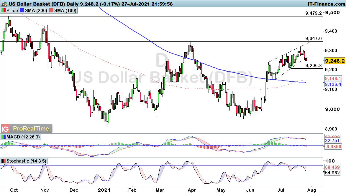 Daily DXY chart