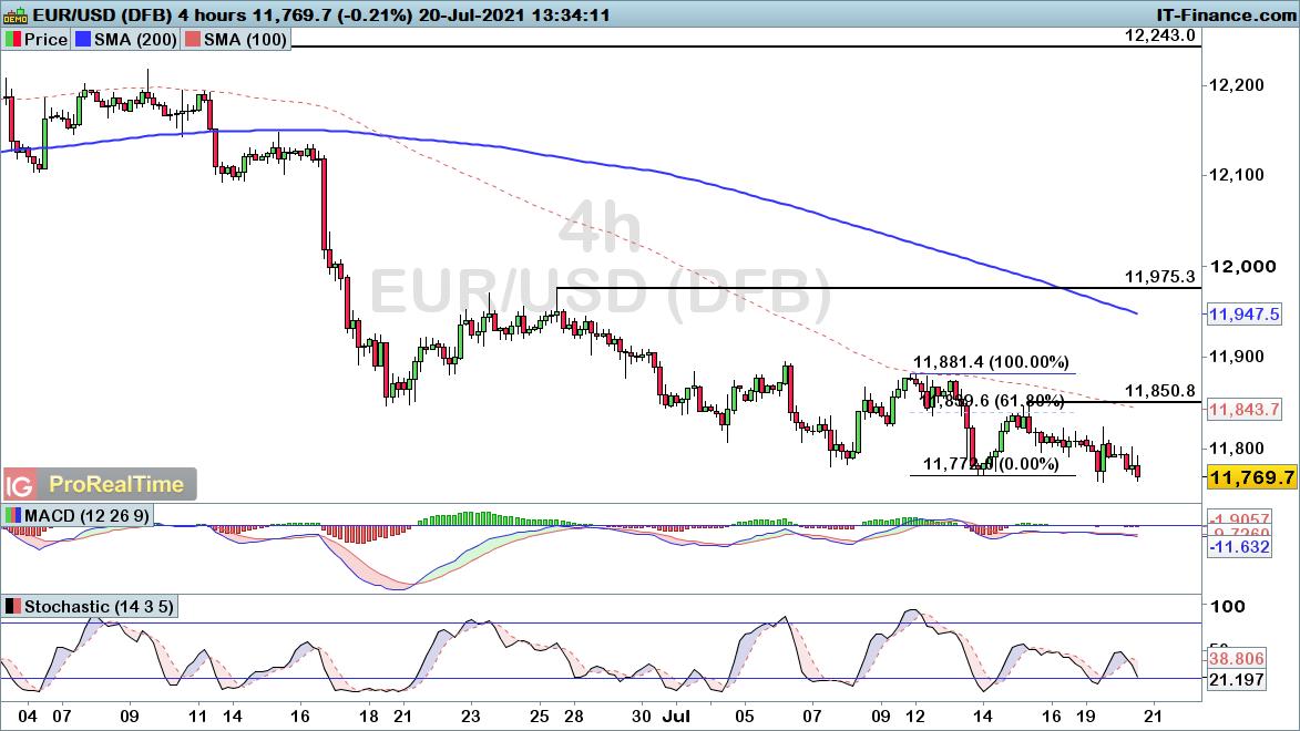 EUR/USD four-hour chart