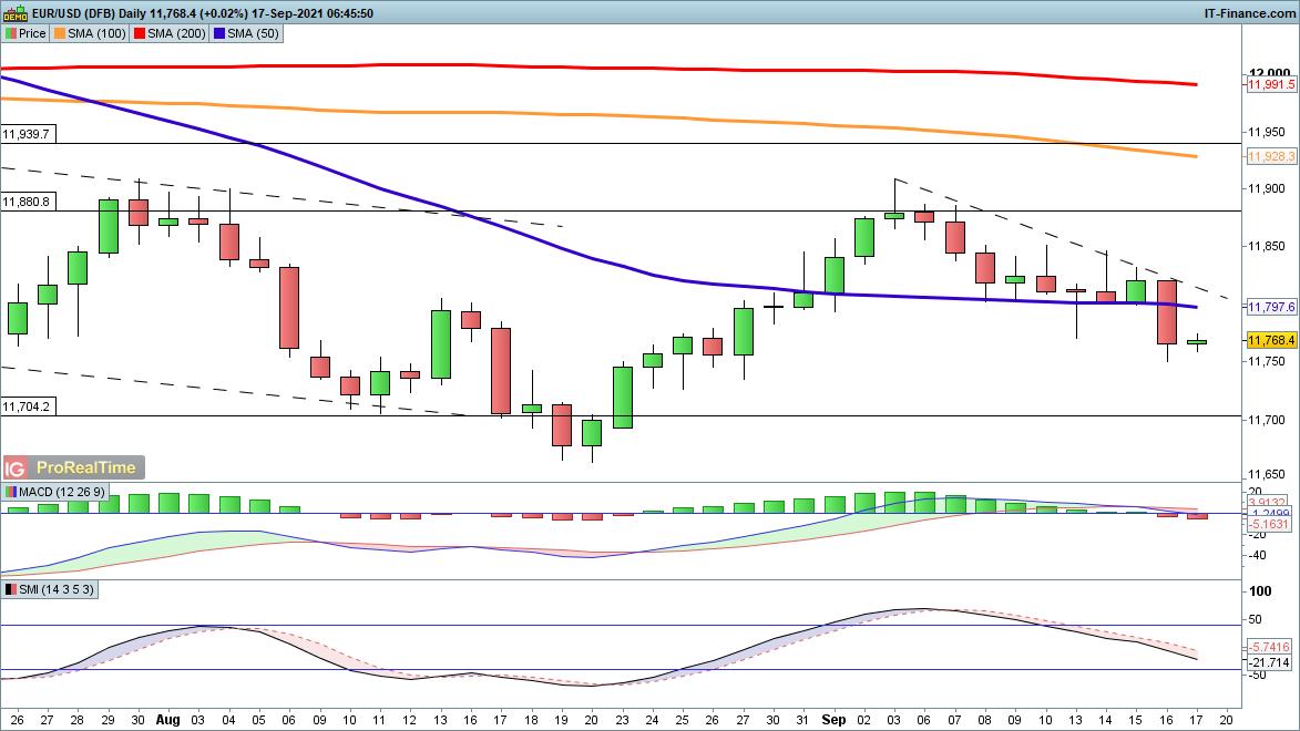 EUR/USD chart