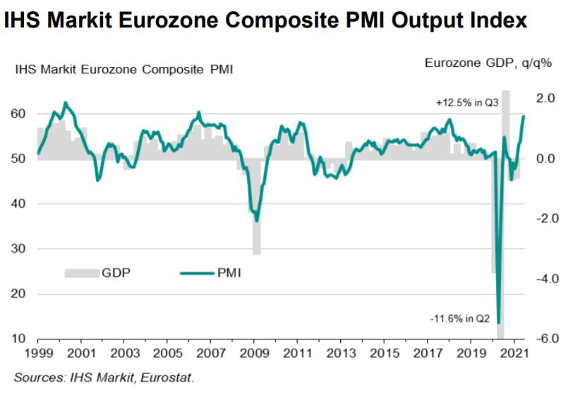 EZ composite PMI chart