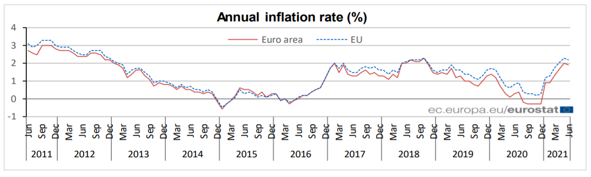 EZ CPI July chart