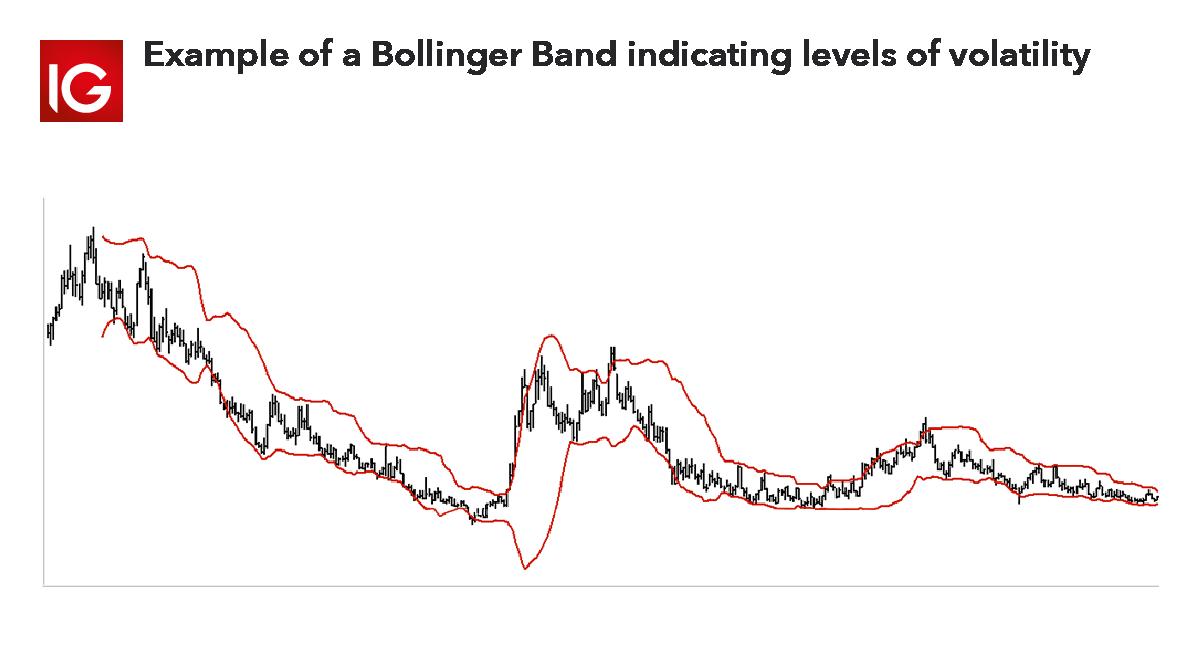 Trading indicator - bollinger bands
