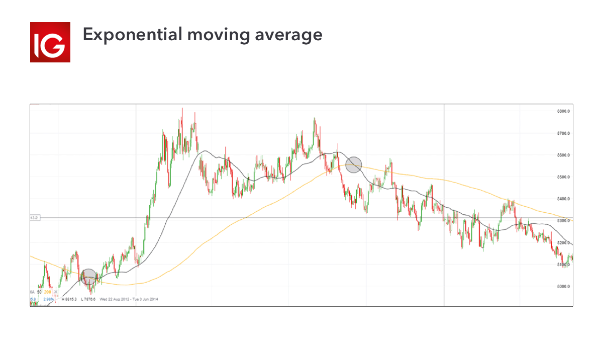 Trading indicator - exponential moving average