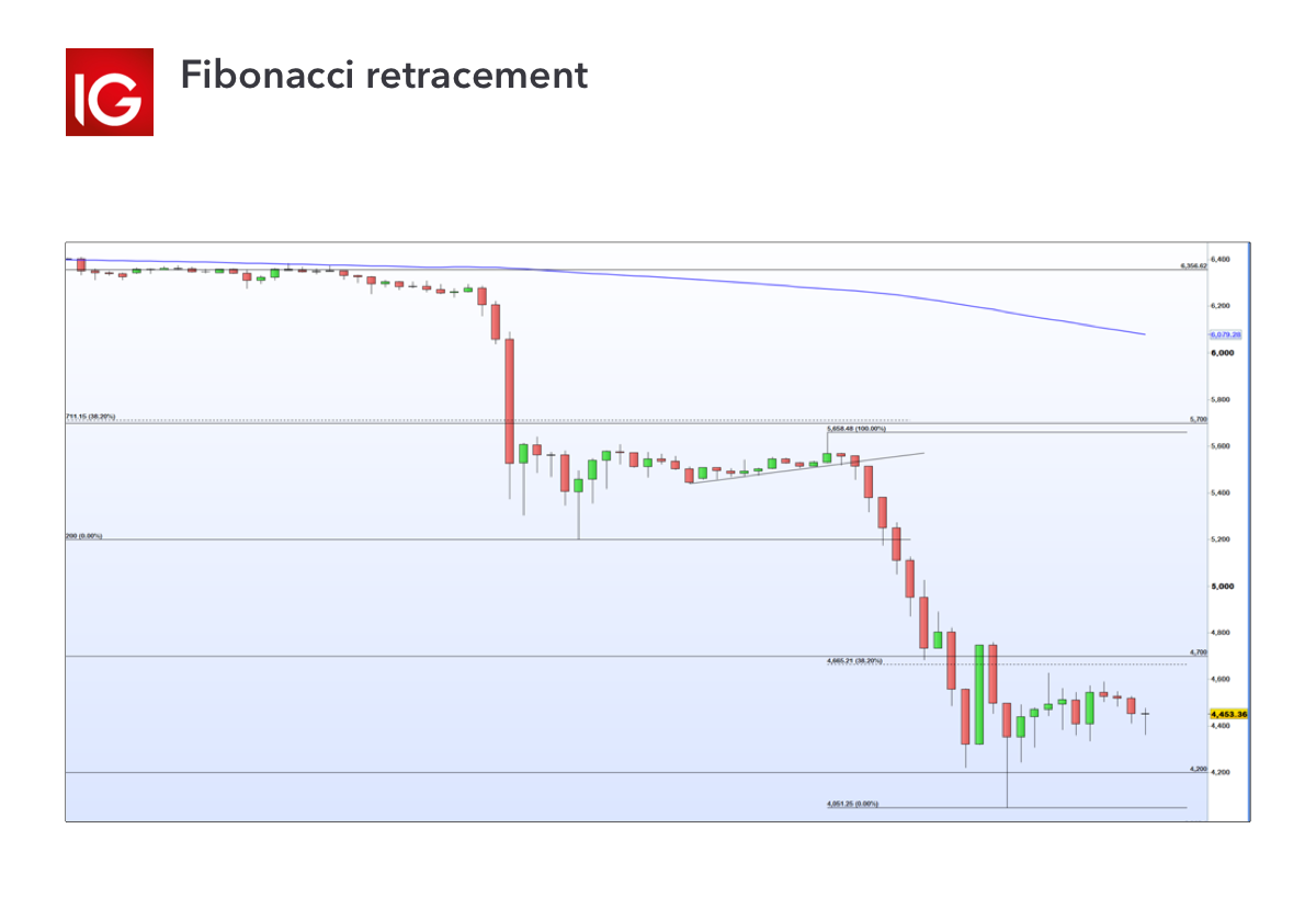 Trading indicator - fibonacci retracement