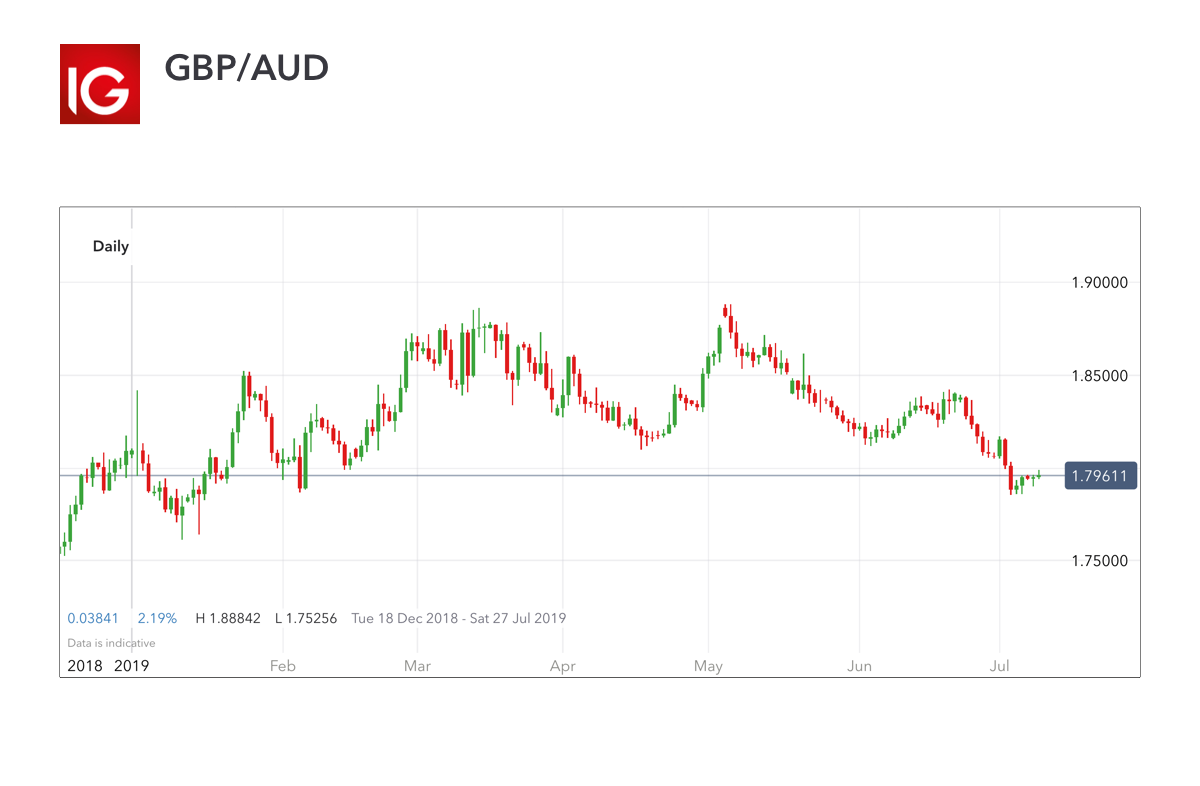 GBP/AUD – volatile currency pair