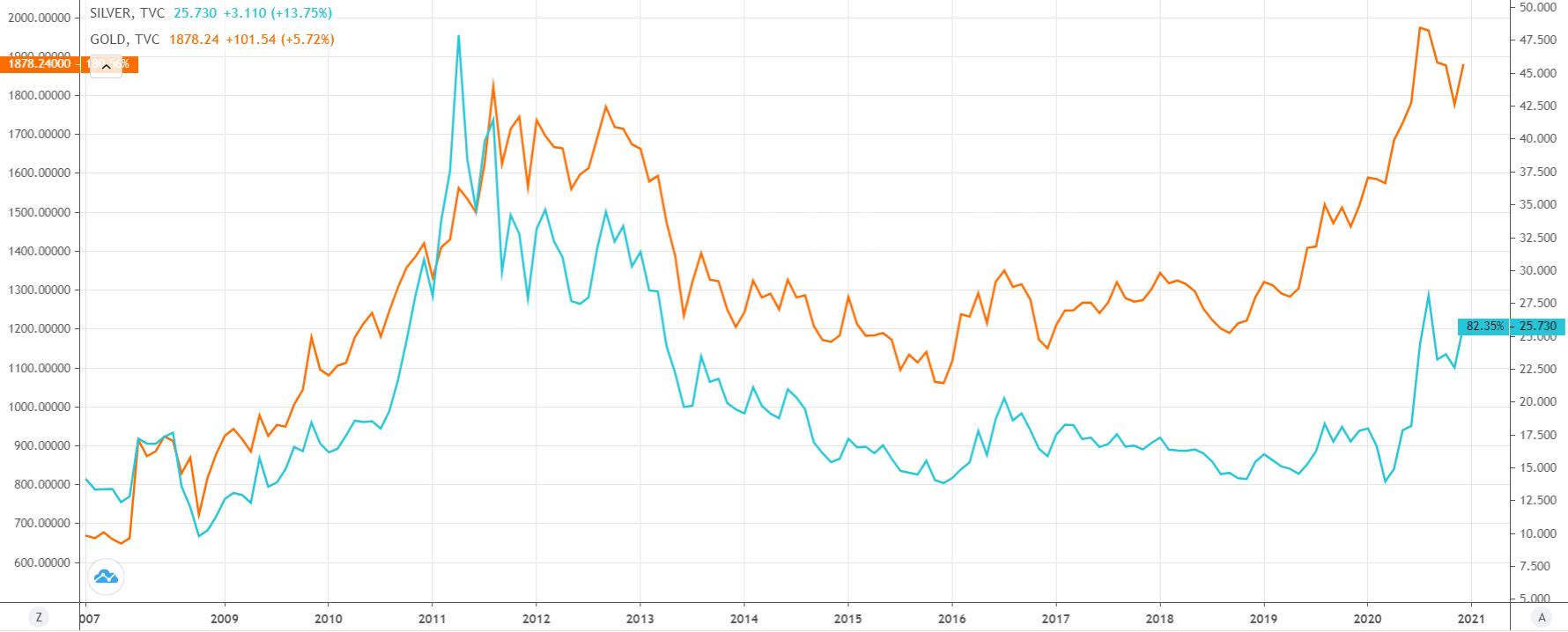 Gold vs silver chart