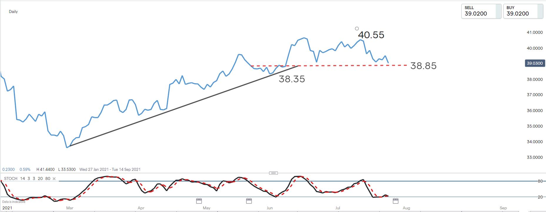 GlaxoSmithKline (ADR) chart