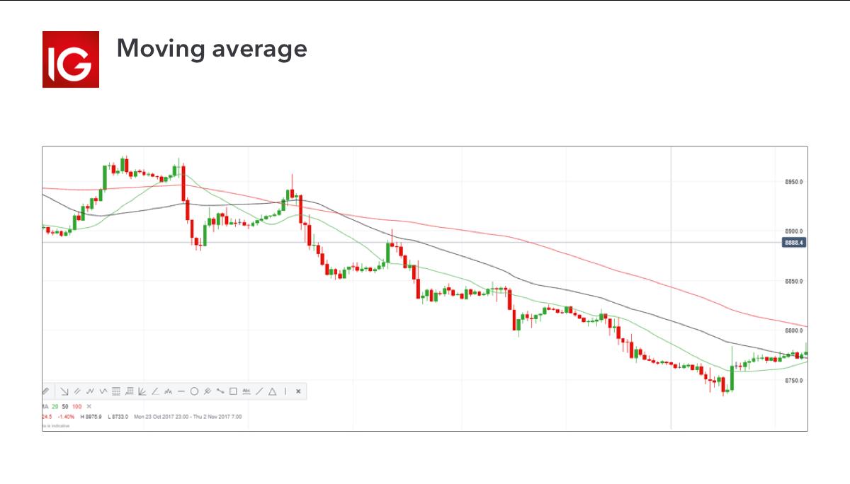 Trading indicator - moving average