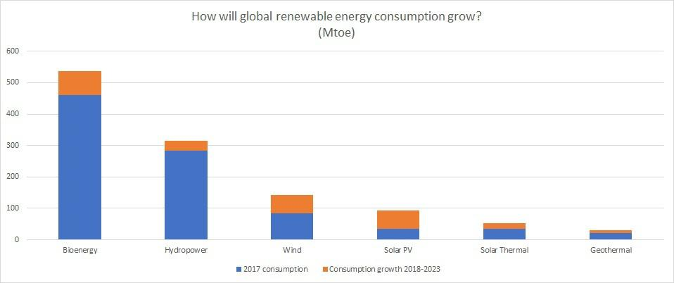 Renewable energy consumption growth