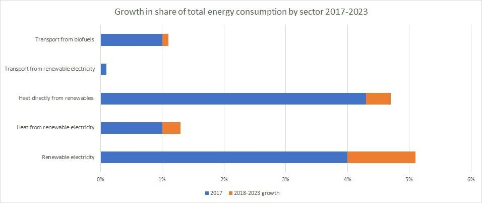 Shares of renewable energy consumption