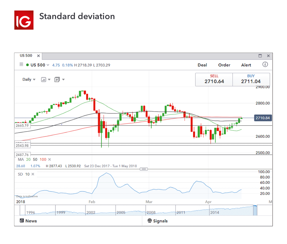 Trading indicator - standard deviation