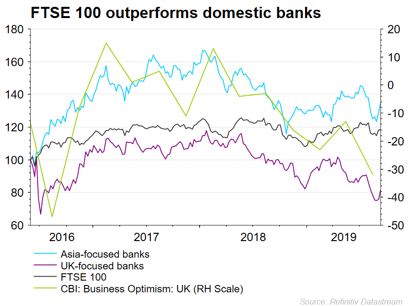 UK banks vs FTSE chart