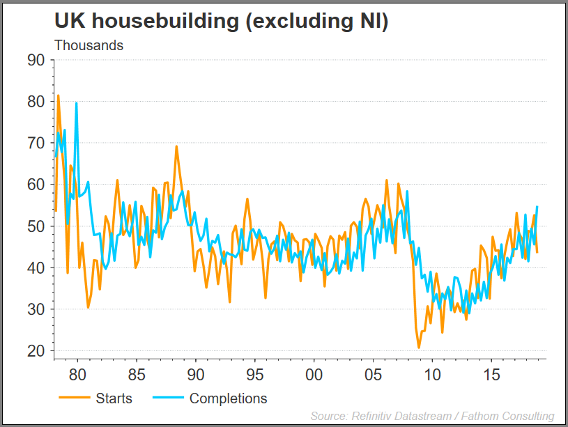 UK housebuilding chart