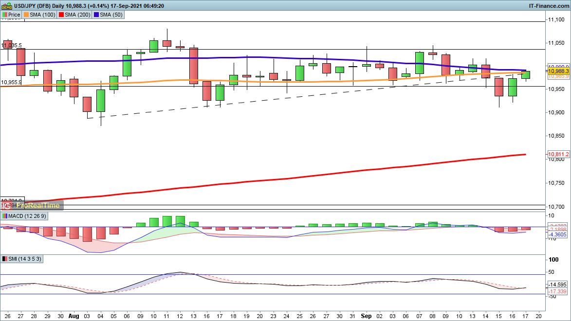 USD/JPY chart