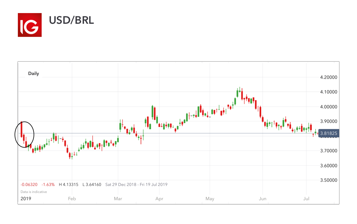 USD/BRL – volatile currency pair