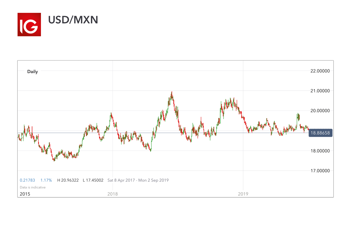 USD/MXN – volatile currency pair