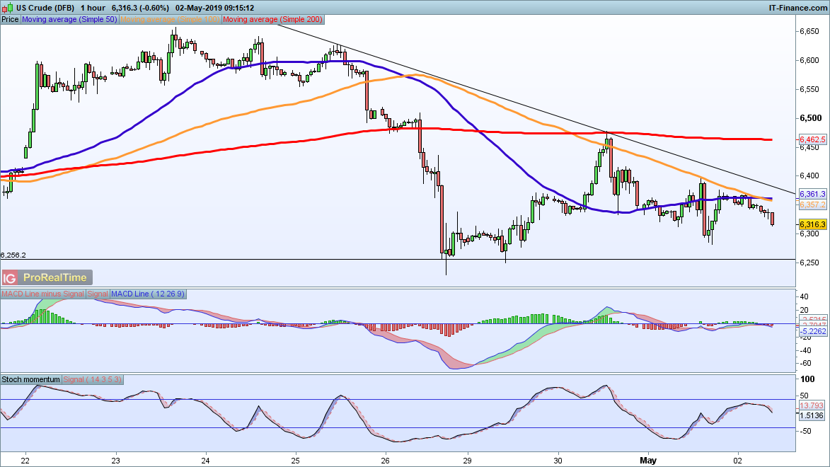 Levels to watch for commodities | IG AU