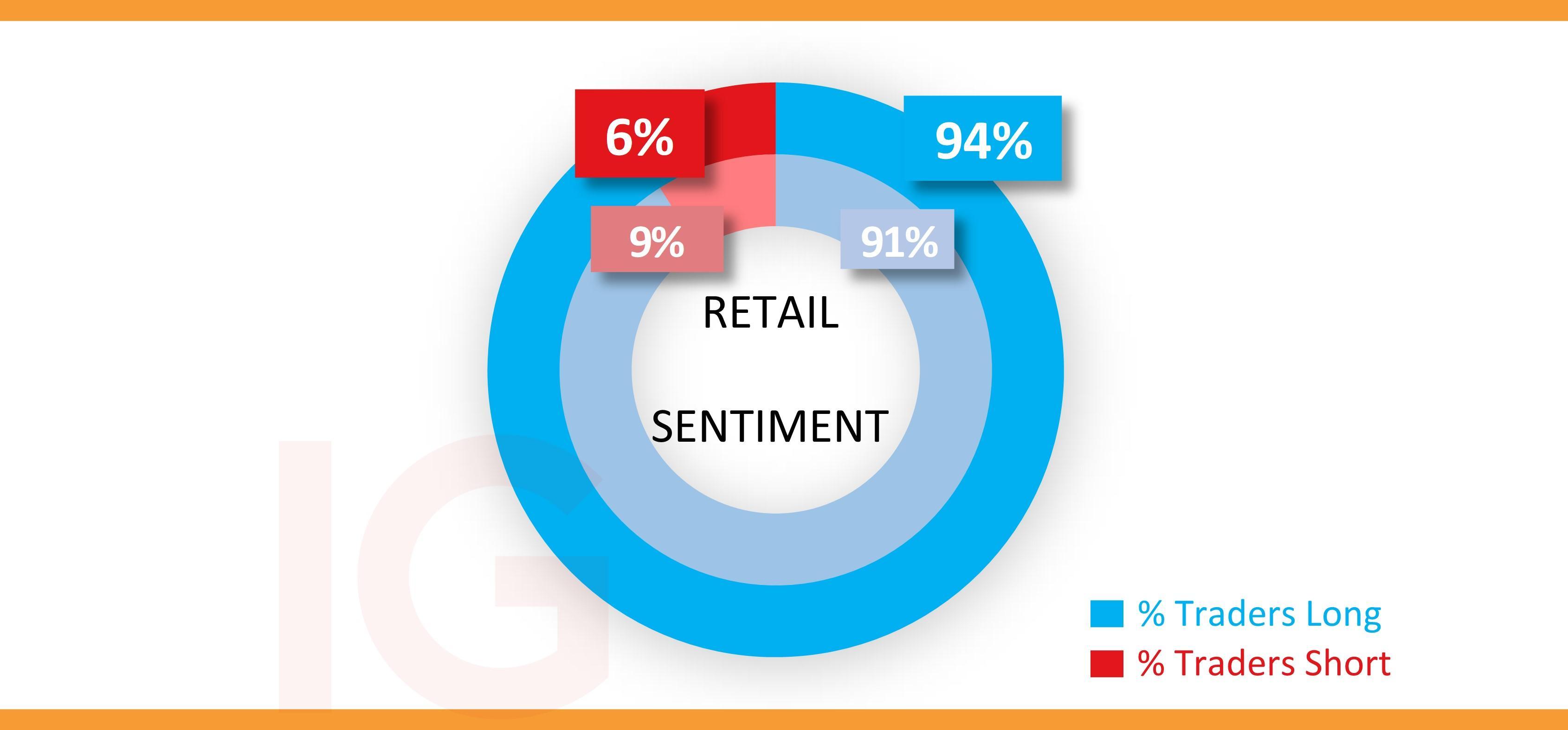 IG client sentiment