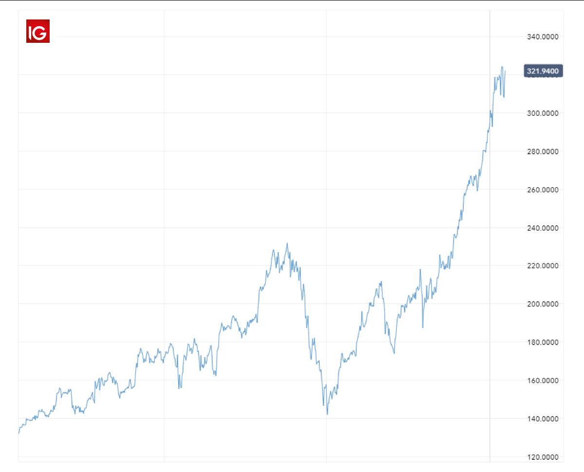 Apple Aktien Kurs