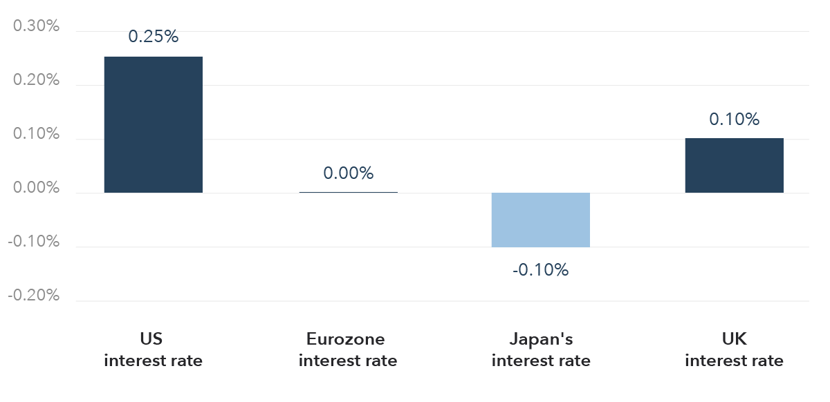 Central bank base rates in 2020