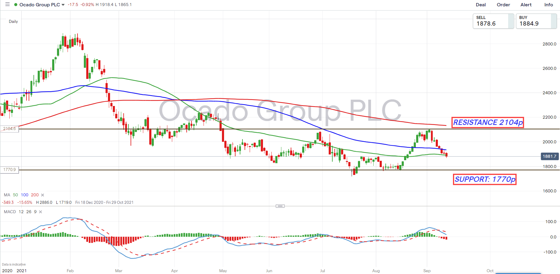 Ocado how to trade the update chart